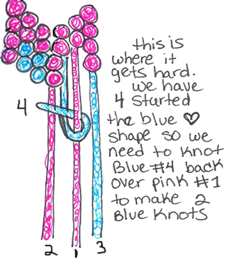 Now double knot blue #4 thread back over pink #1 thread to make 2 blue knots.