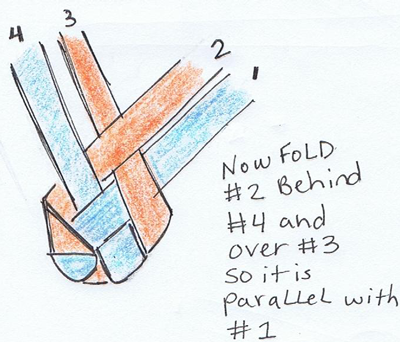 Now, fold #2 behind #4 and over #3 so it is parallel with #1.