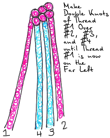 make a double knot with pink #1 over pink #2, blue #3, and blue #4 until pink #1 is all the way to the far left.