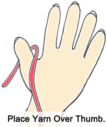 Place yarn over thumb.