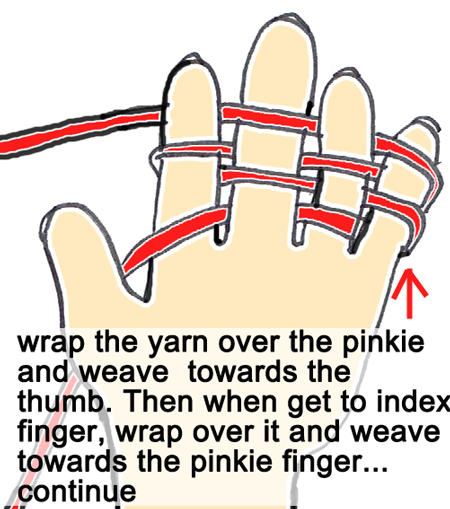 Wrap the yarn over the pinkie and weave towards the thumb.