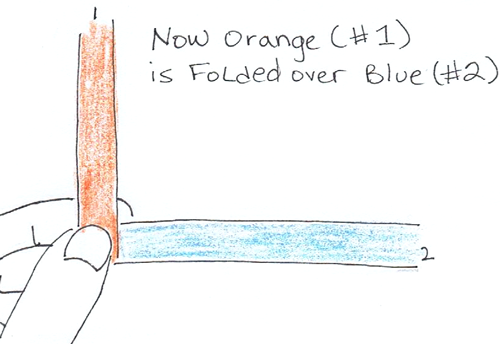 Now orange (#1) is folded over blue (#2).