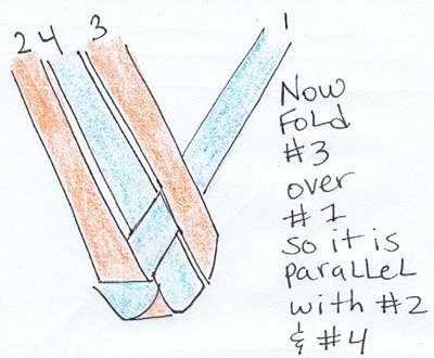 Fold #3 over #1 so it is parallel with #2 and #4.
