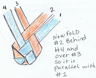 Fold #2 behind #4 and over #3 so it is parallel with #1.